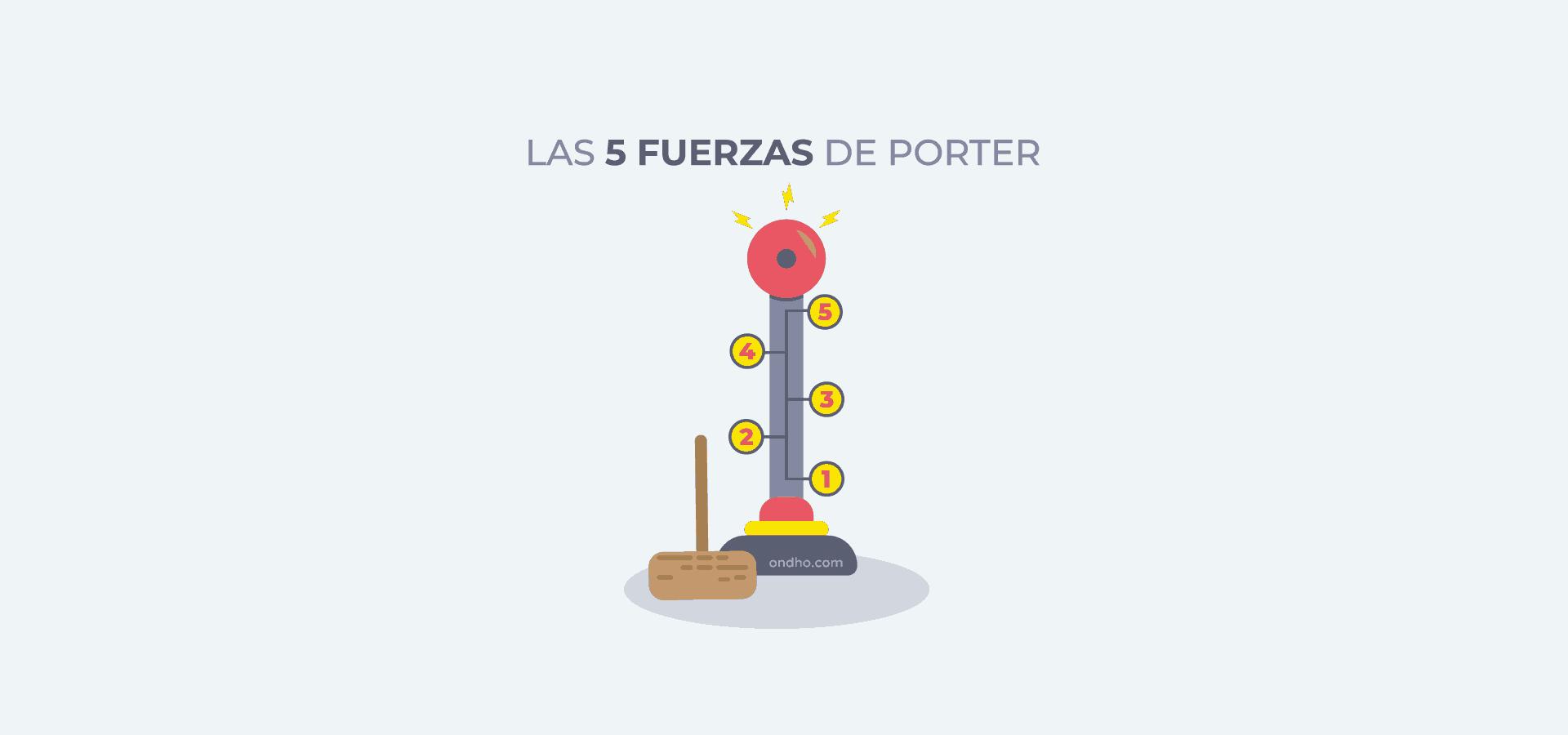 Cuáles son las 5 fuerzas de Michael Porter